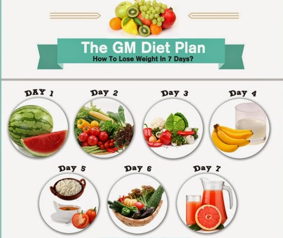 gm diet plan for weight lose